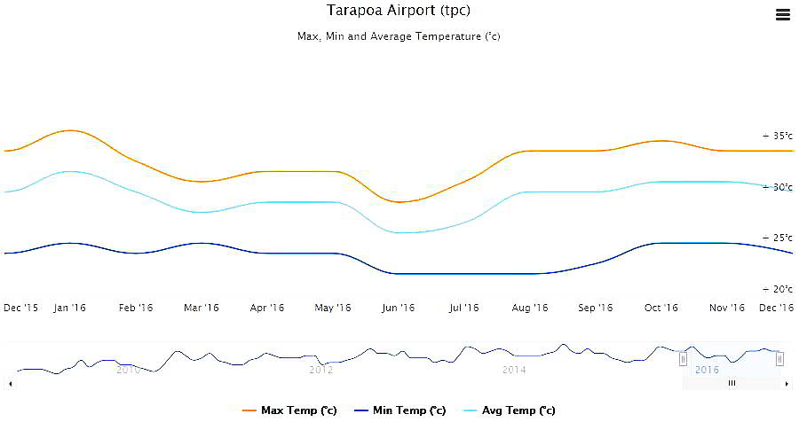 Tarapoa Airport 2016 temperature data.